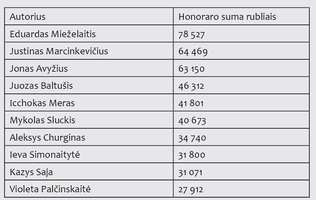 """2 lentelė. LTSR rašytojų gauti honorarai per 1967–1971 m. Alfonsas Bieliauskas. """"Anapus Rubikono"""", IV knyga. V.: Pradai, 2001, p. 498–500. Pastaba: į lentelę neįtraukti už kūrinių vertimus į kitas kalbas honorarai, gauti iš kitų TSRS respublikų leidyklų; neįtraukti ir autoriai, gavę honorarus grynais pinigais arba per įgaliojimus"""